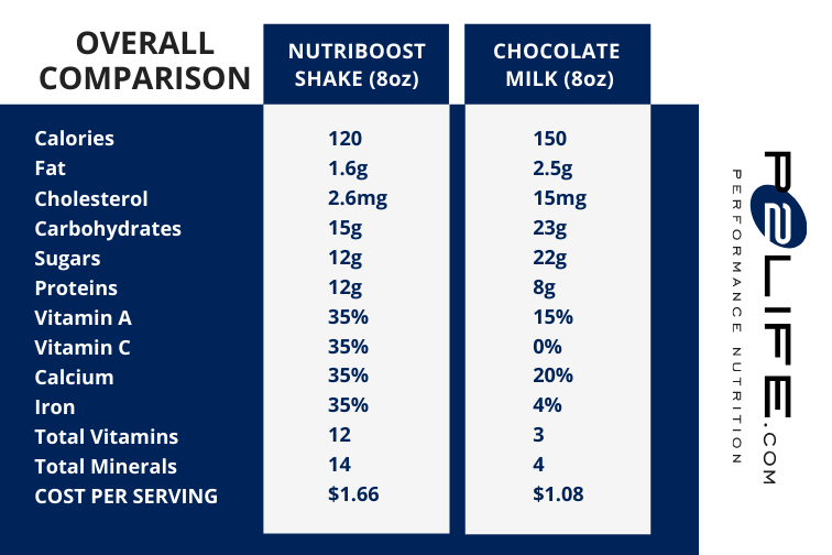 Nutriboost Vs Chocolate Milk A Side By Side Comparison P2life