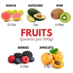 Protein content of fruits per 100g - Guava 2.55g Avocado 2g Kiwi 1.06g Berries 1.39g Apricots 1.4g