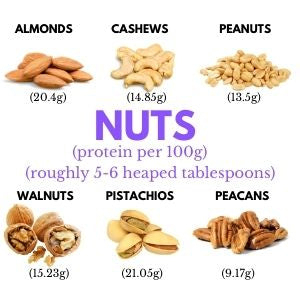 Protein content of nuts per 100g - Almonds 20.4g Cashews 14.85g Peanuts 13.5g Walnuts 15.23g Pistachios 21.05g Pecans 9.17g