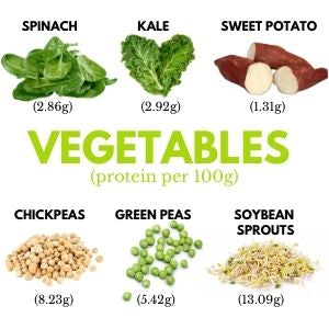 Protein Content of Vegetables per 100g - spinach 2.86g kale 2.92g sweet potato 1.31g chickpeas 8.23g green peas 5.42g soybean sprouts 13.09g