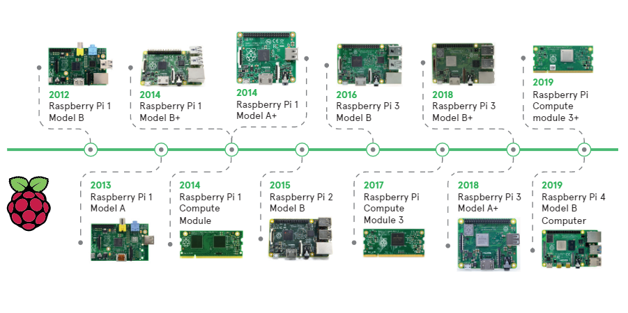A visual history of the Raspberry Pi