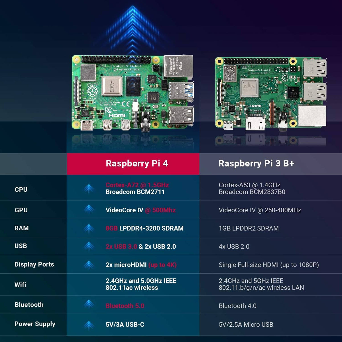 raspberry pi 8GB 64GB