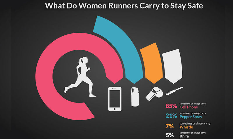 What Do Female Runners Carry to Stay Safe