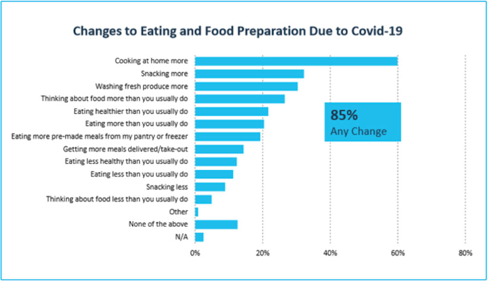 healthy or bad eating habits covid 2020