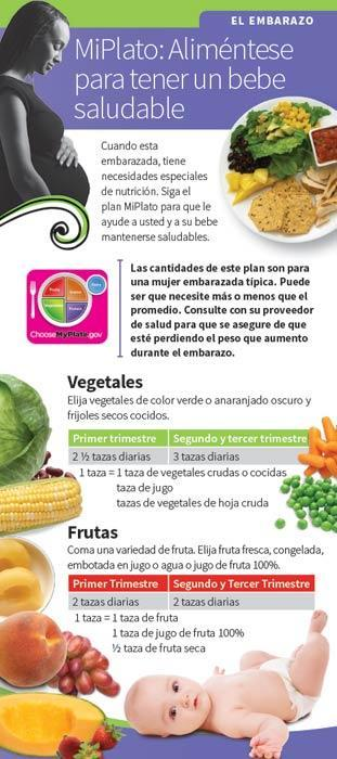 MyPlate: Eat for a Healthy Baby Pregnancy Spanish Education Cards