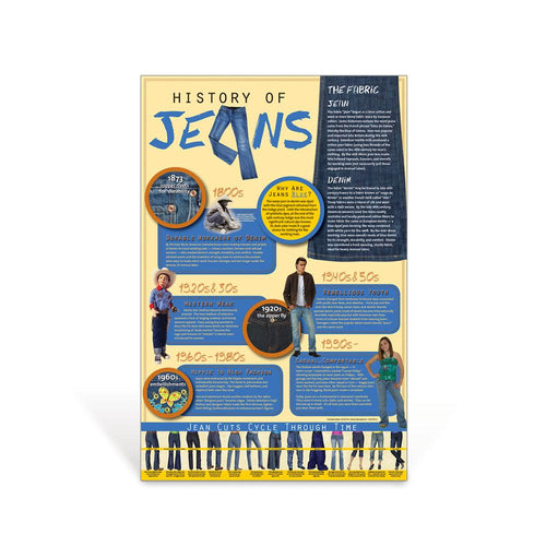History of Jeans Poster