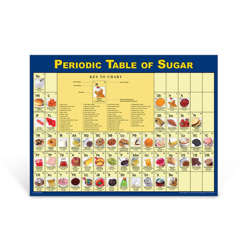 Periodic Table of Sugar Poster