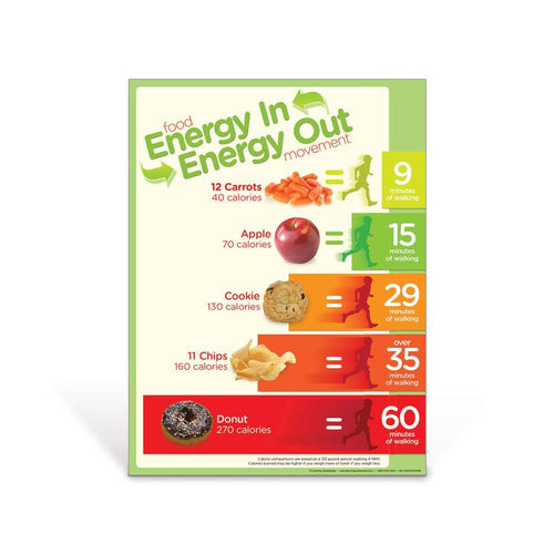Energy Balance Snacks Poster