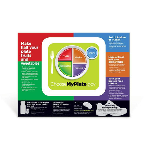 USDA MyPlate Poster