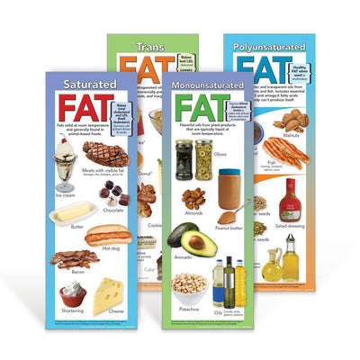 Types of Fat Poster Set