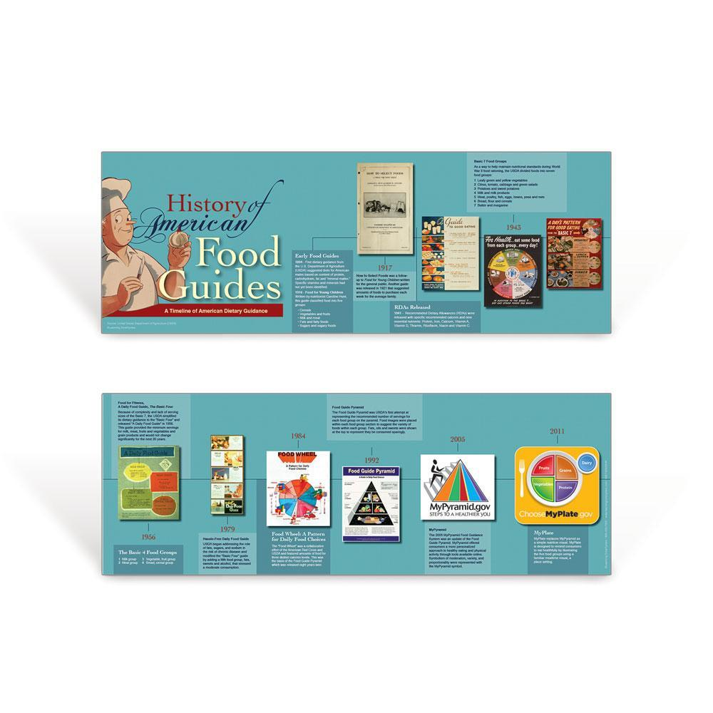 History of Food Guides Poster