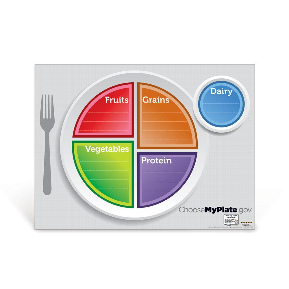 MyPlate Dry Erase Menu Poster - Healthy Eating Habits