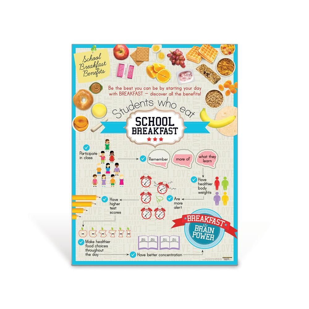 School Breakfast Benefits Poster