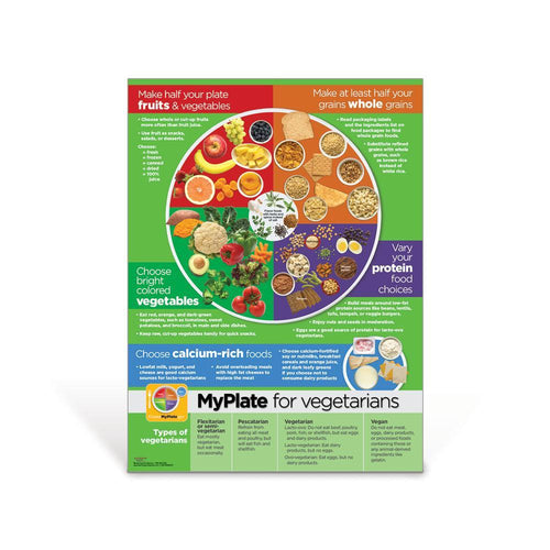 MyPlate for Vegetarians Poster