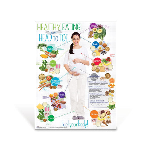 Expecting Moms Healthy Eating from Head to Toe Poster