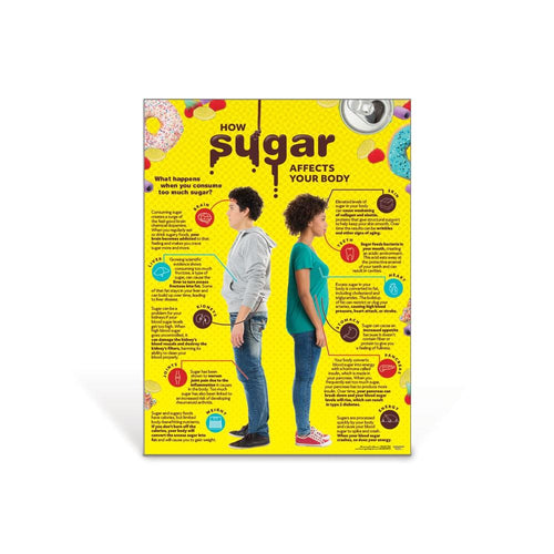 How Sugar Affects Your Body Poster
