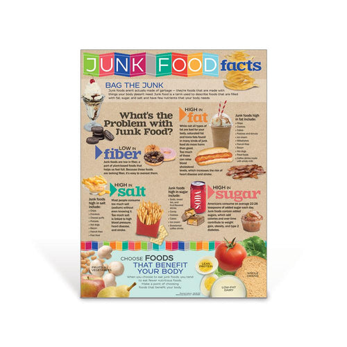Junk Food Facts Poster