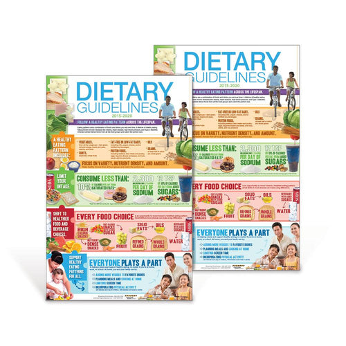 "2015-2020 Dietary Guidelines 11"" x 17"" Poster Set"