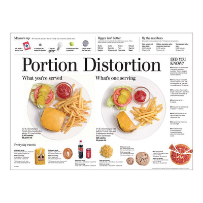Portion Distortion Poster