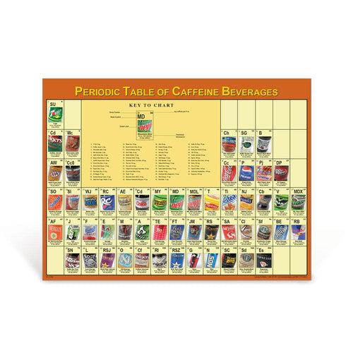 Periodic Table of Caffeine Beverages Poster
