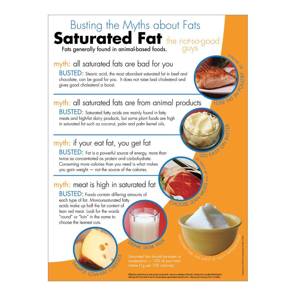 Myth Busters: Saturated Fat Poster