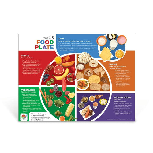 US Food Plate Poster