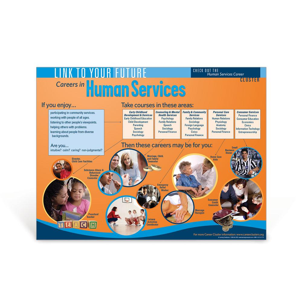 Career Cluster: Human Services Poster