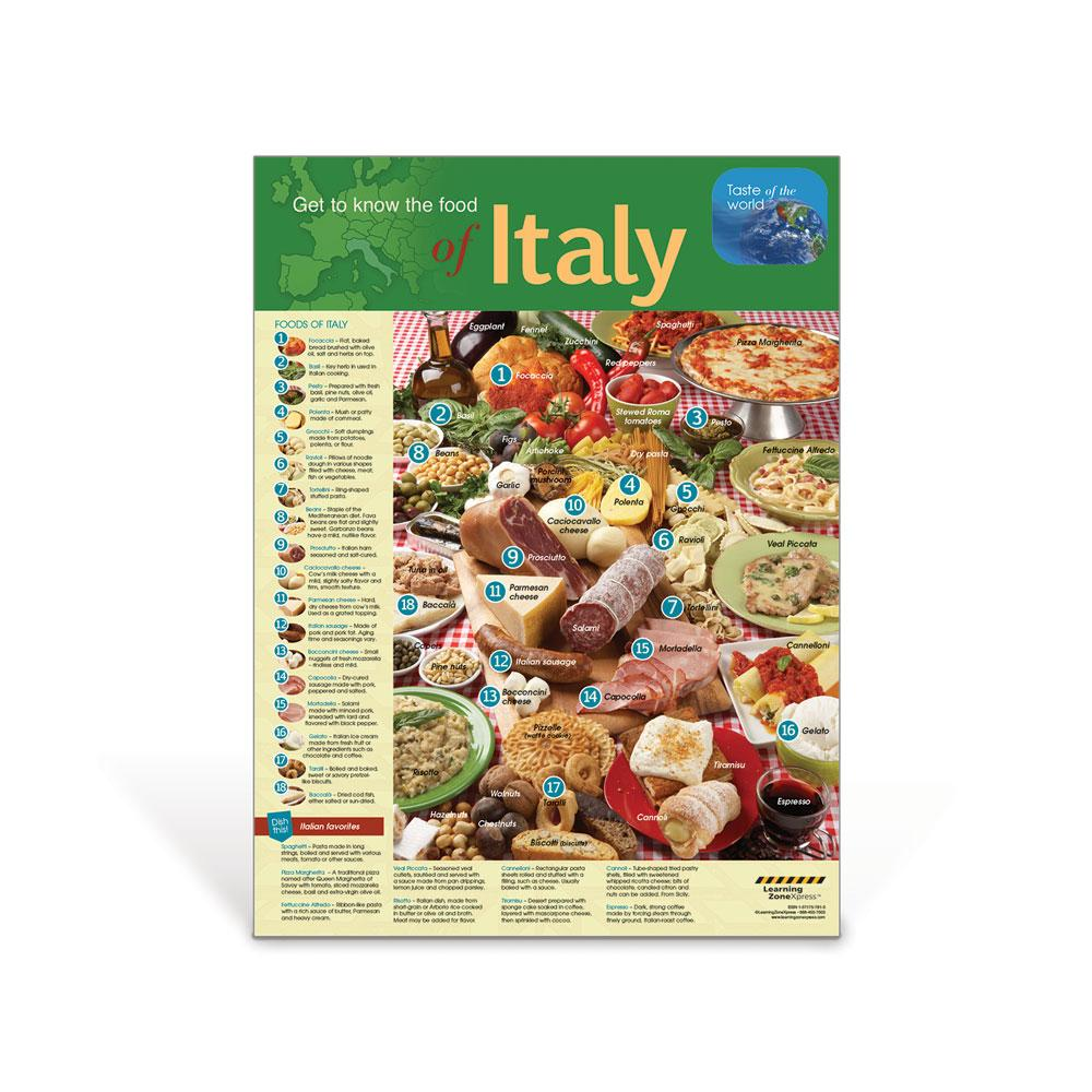Italy Foods Poster