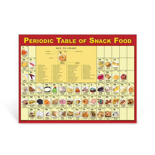 Periodic Table of Snacks Poster