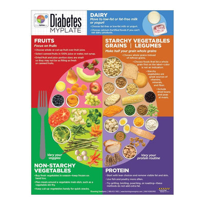 Diabetes MyPlate Education Handout Front