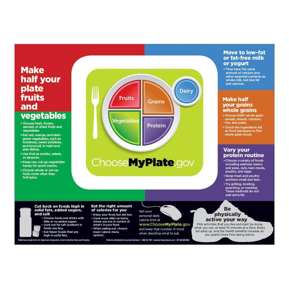 USDA MyPlate Handout - Nutrition Guide Front