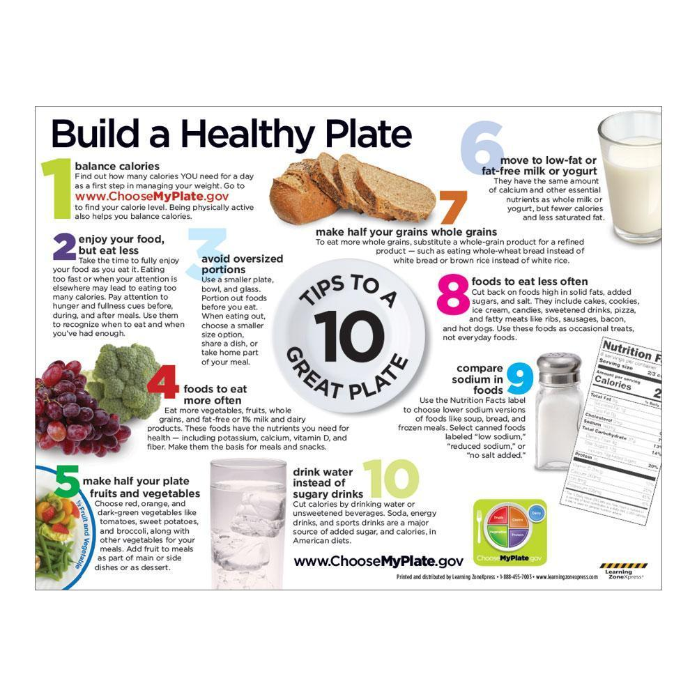 USDA MyPlate Handout - Nutrition Guide Back