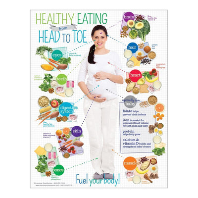 Expecting Moms Healthy Eating from Head to Toe Handouts