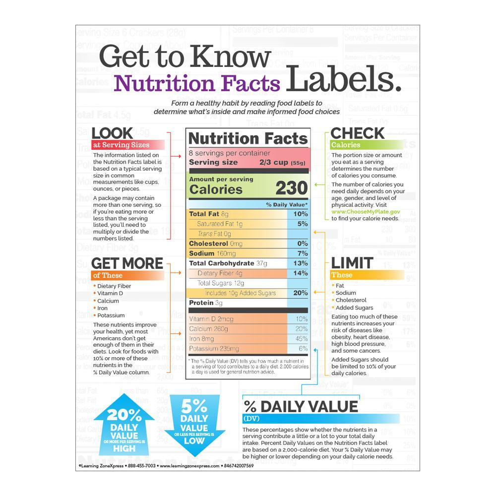 How to Read Nutrition Labels Handout Front