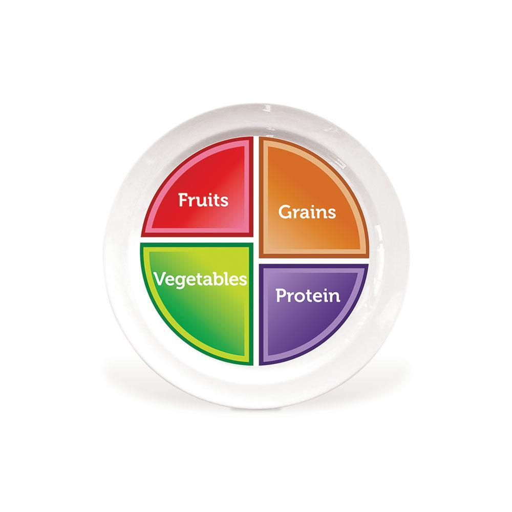 MyPlate Real Plate - USDA Dietary Guidelines