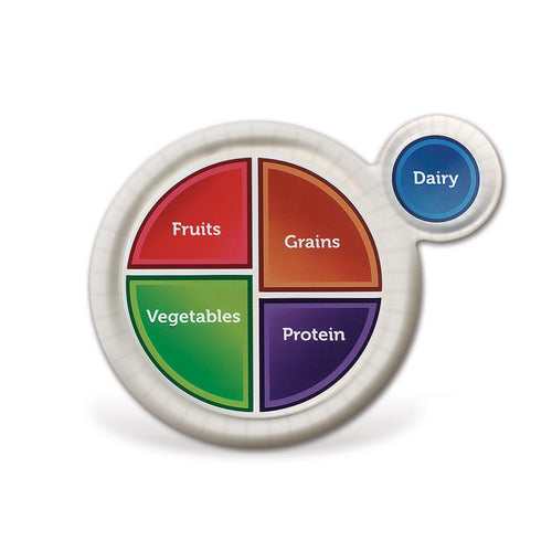 MyPlate Paper Plate - Portion Size Guide