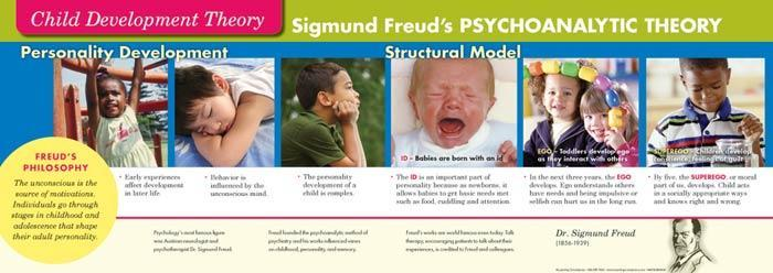 Child Development Theorists Posters