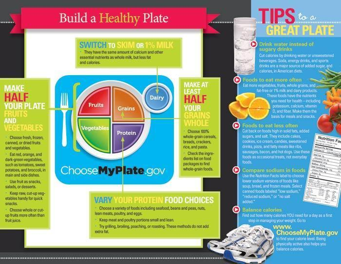 Eating Well With MyPlate Tri-Fold Brochures