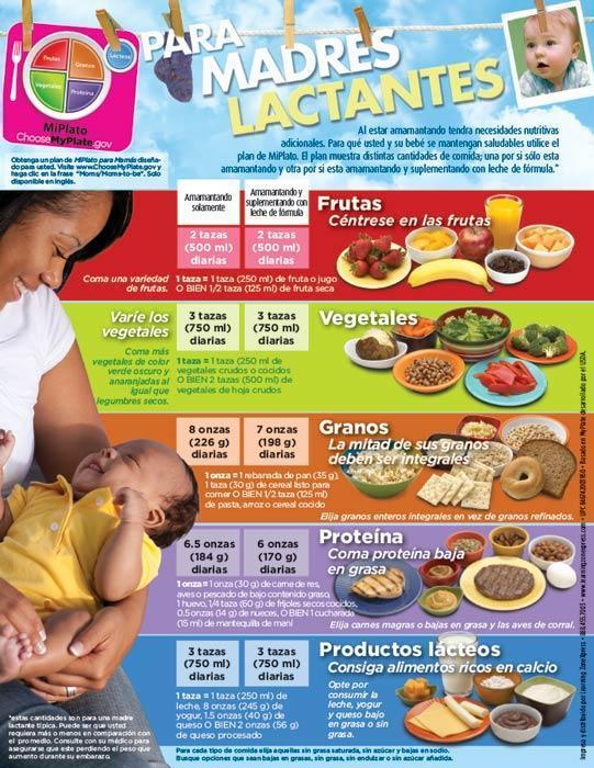 MyPlate for Breastfeeding Moms Spanish Handouts