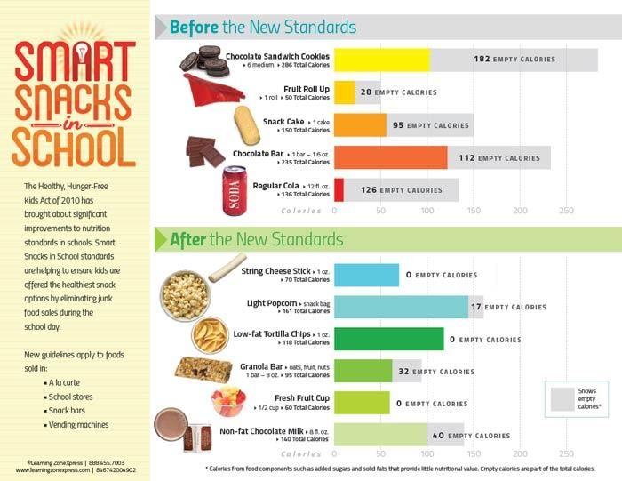 Smart Snacks in School Handouts