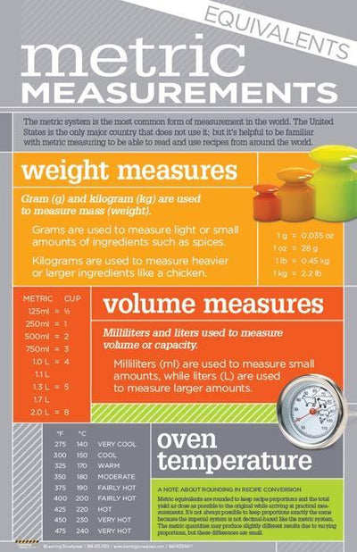 Kitchen Math Metric Measurements Poster