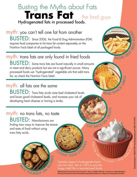 Myth Busters: Trans/Saturated Fats Handouts