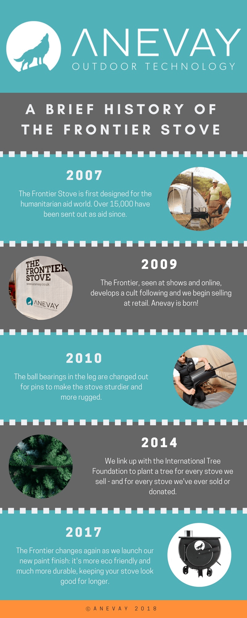 A Brief History of the Frontier Stove