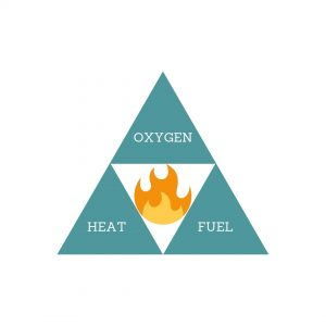 Combustion triangle - how to light a fire in your woodburning stove