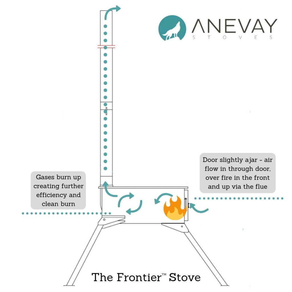 Diagram showing how to light a fire in your woodburning Frontier Stove