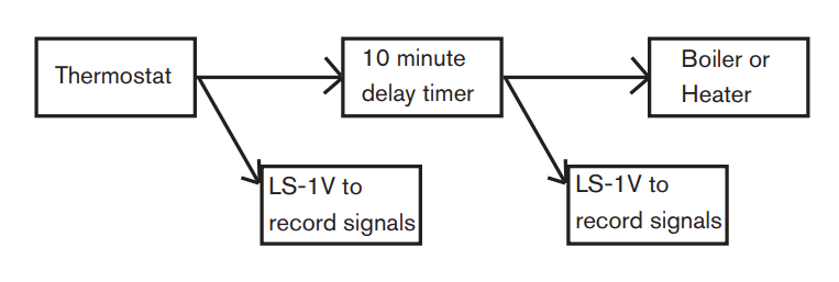 Flowchart for monitoring cycling levels in a closed loop control system using an LS-1V Electrical Data Logger
