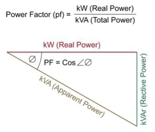 Relationship between Power Factor, Real Power, Apparent Power and Total Power in Electrical Systems