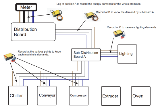 Diagram of how to utilise Electrical Data Loggers to undertake Energy Audits in Industrial Settings
