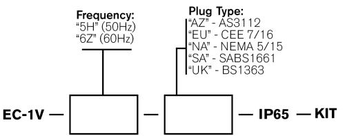 Single Phase Voltage Logger Order Codes