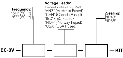 Three Phase Voltage Logger Order Codes